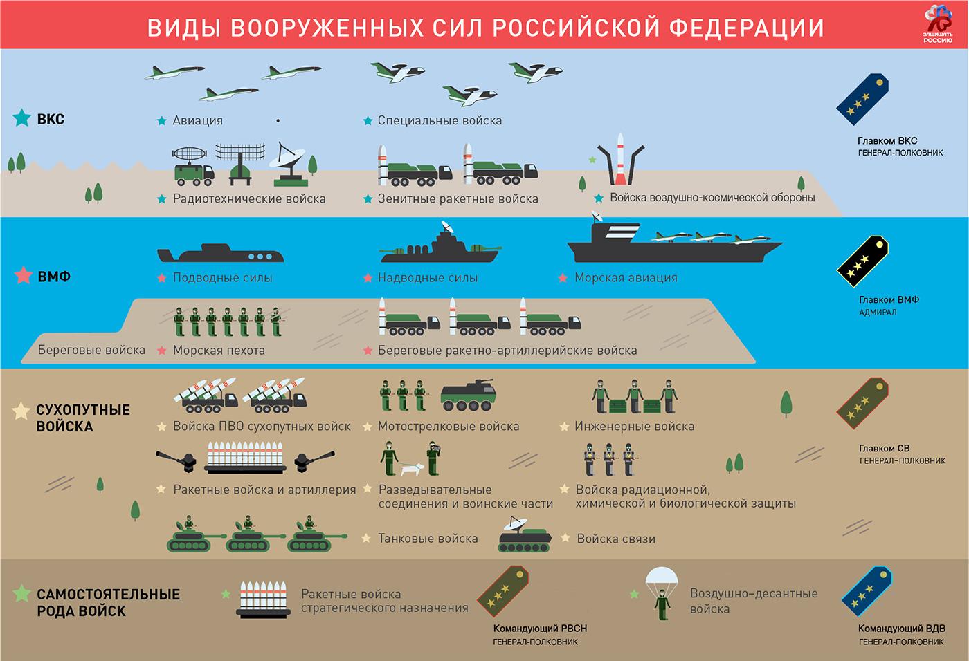 Виды и рода ВС РФ