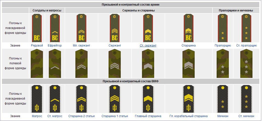 Звания призывного и контрактного состава ВС РФ